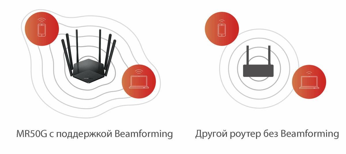 Beamforming что это в роутере? - гайды по железу и компьютерным программам