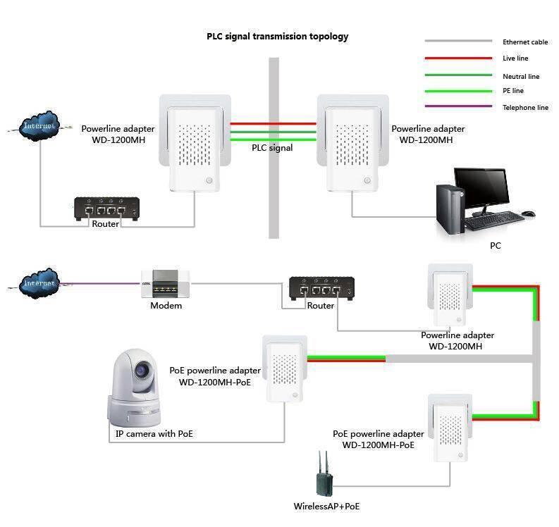 Настройка powerline адаптеров tp-link tl-wpa4220kit
