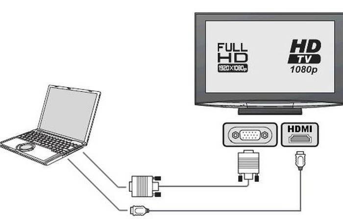 Как вывести изображение с ноутбука на телевизор через hdmi и wifi