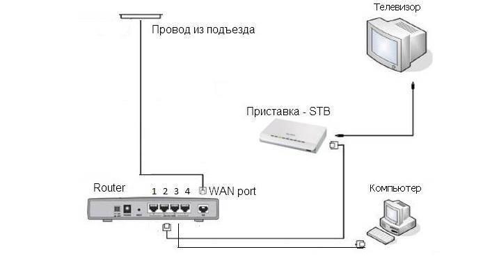 Как подключить интернет от ростелеком в селе или в частном доме?