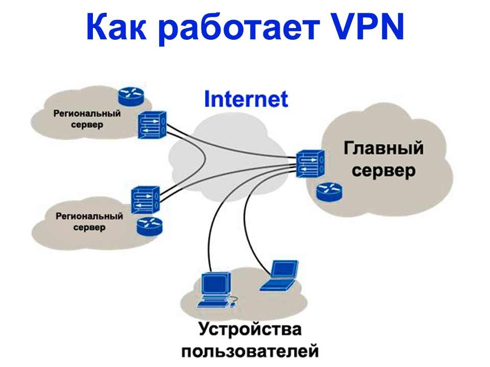 Пять причин пользоваться и три причины не пользоваться vpn на android - androidinsider.ru