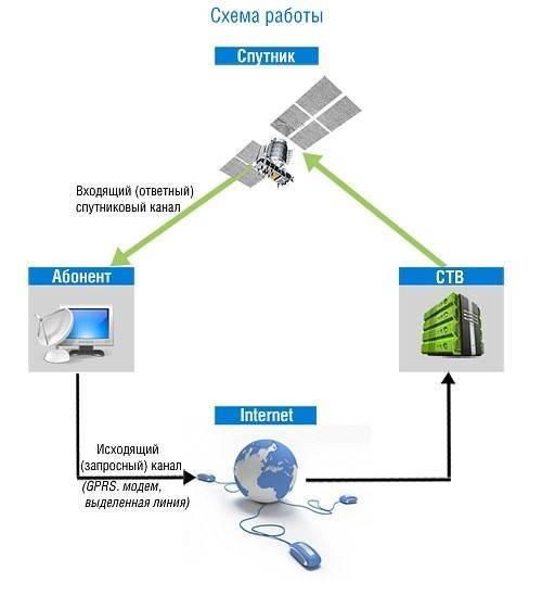 Gprs изнутри. часть 1 » про gprs – блог о пакетной передаче данных в мобильных сетях. gprs изнутри. часть 1 :: про gprs - блог о пакетной передаче данных в мобильных сетях.
