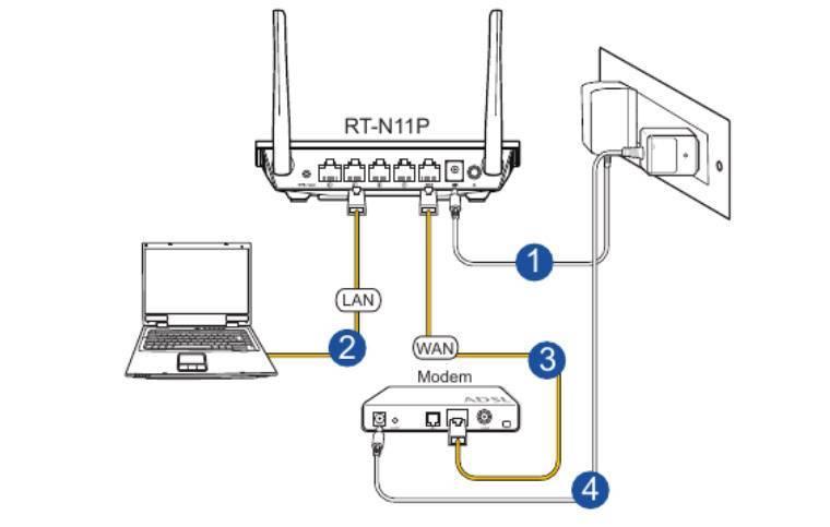 Роутер через роутер: подключение, настройка wi-fi | a-apple.ru