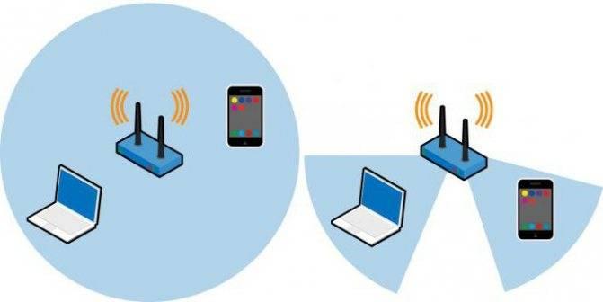 Технология mu-mimo: что это такое, и зачем нужен роутер с её поддержкой?