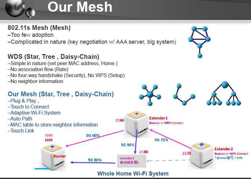 Ускоряем домашнюю сеть: как работают системы mesh?