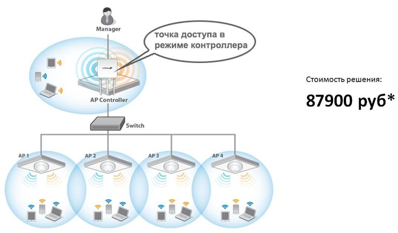 Роутер режет скорость интернета по wi-fi: причины проблемы и как ее устранить