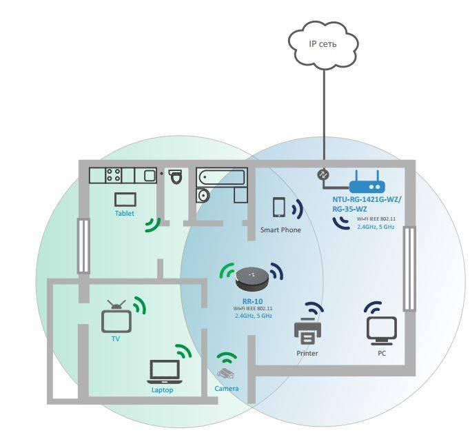 Компьютерная сеть в квартире своими руками