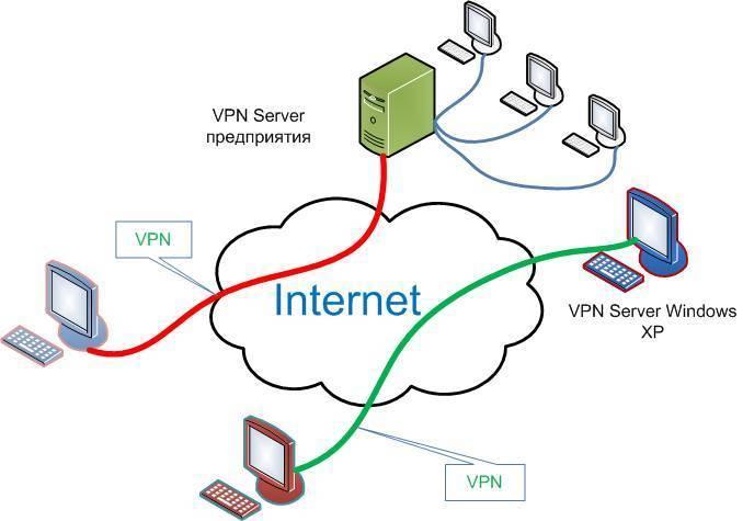 Что такое vpn, для чего он нужен и как пользоваться?
