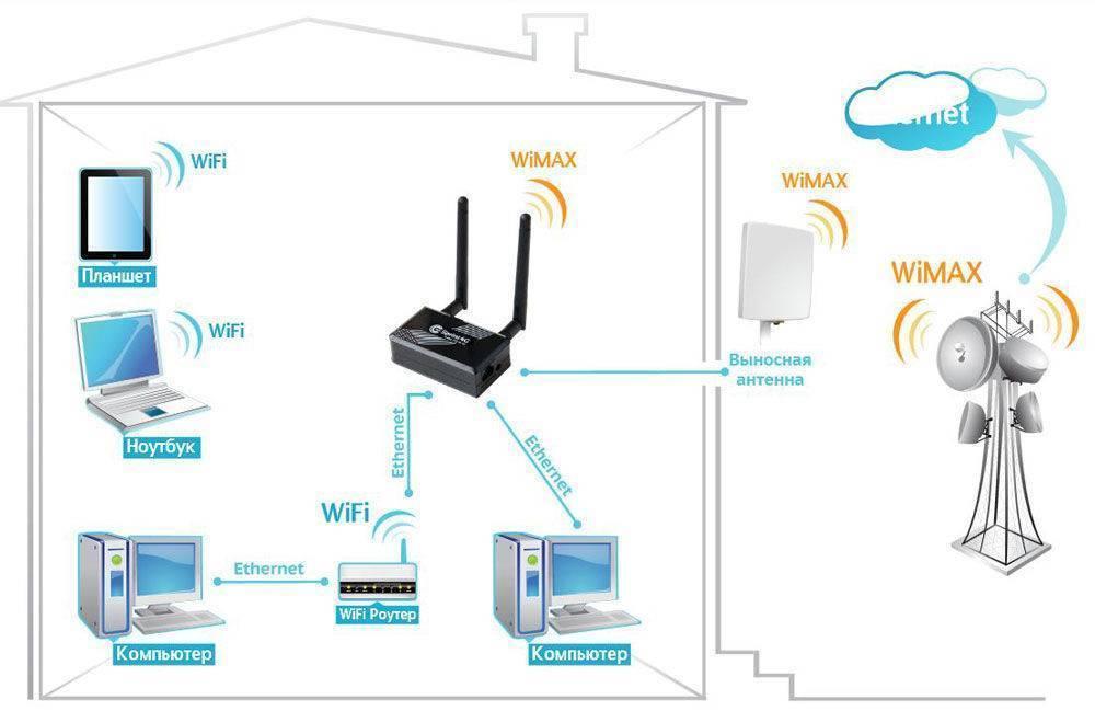 Раздаем интернет по wi-fi с android смартфона.