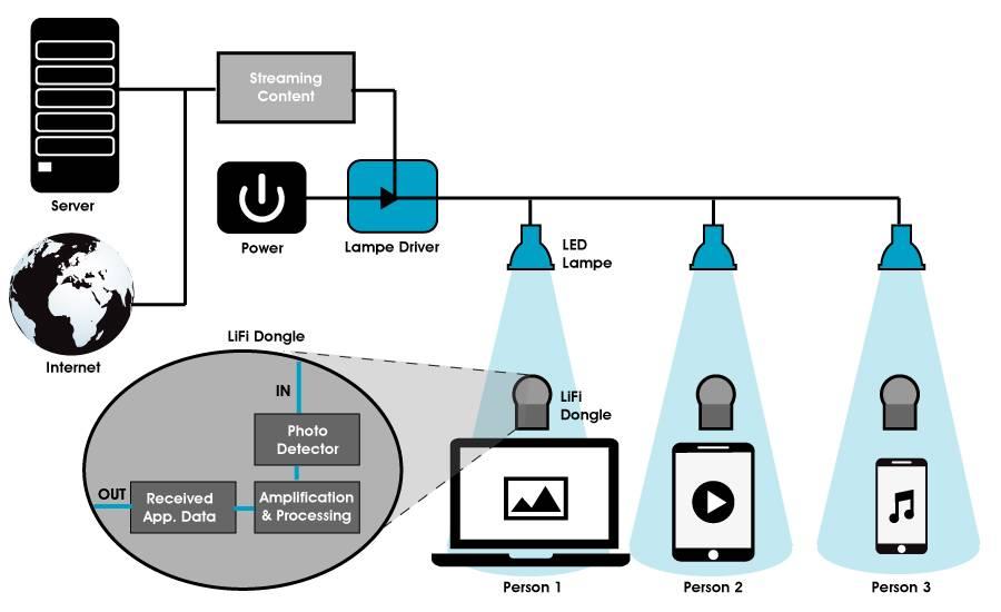 Li-fi — интернет по свету