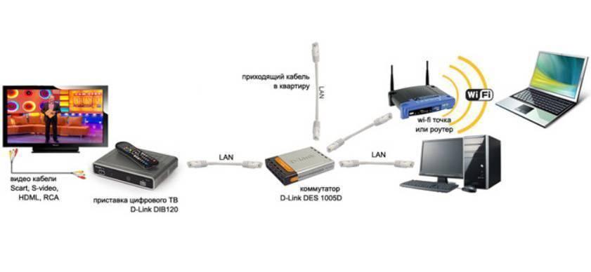 Подключение смарт тв к роутеру кабелем: пошаговая инструкция