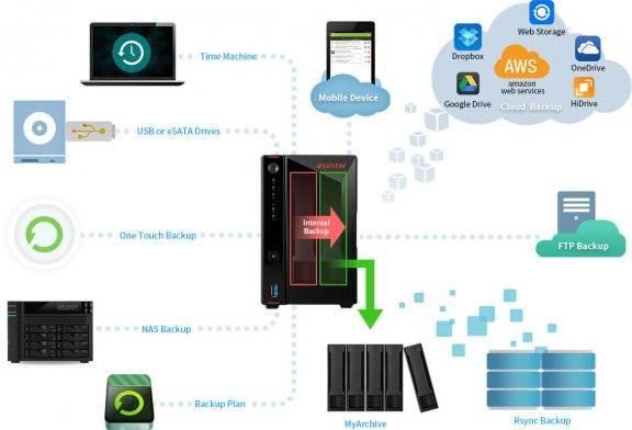 Три способа бэкапа данных в сетевое хранилище synology • игорь позняев   блог системного администратора