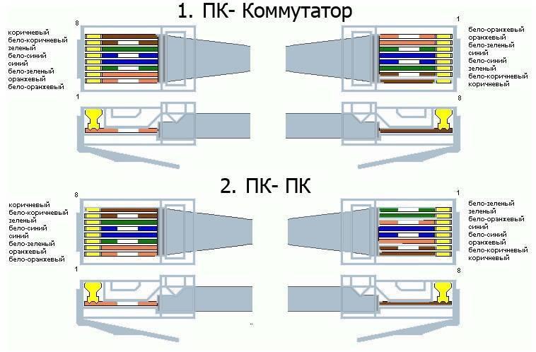 Обжим и распиновка витой пары интернет-кабелей rj-45