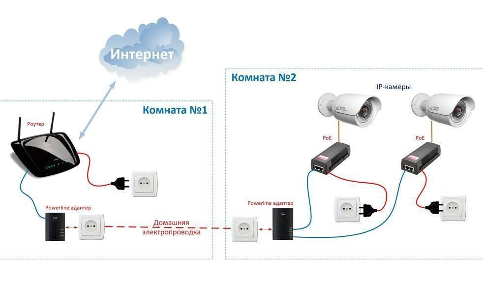 Пошаговая настройка ip камеры при подключении к компьютеру