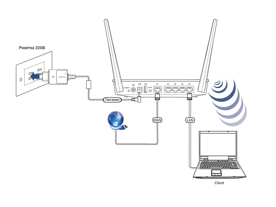 Настройка wi-fi на роутере асус rt-n10