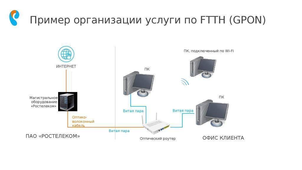 Как подключить интернет на ростелеком на телефоне