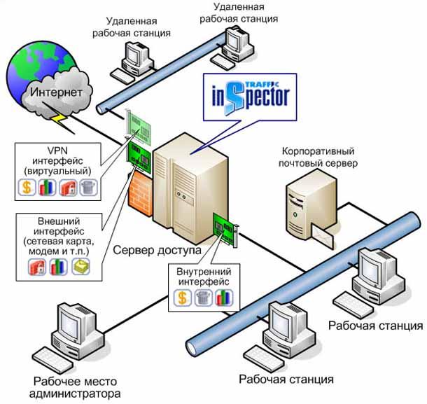 Настройка vpn windows 10 8 7 xp, создание vpn сервера, ошибки