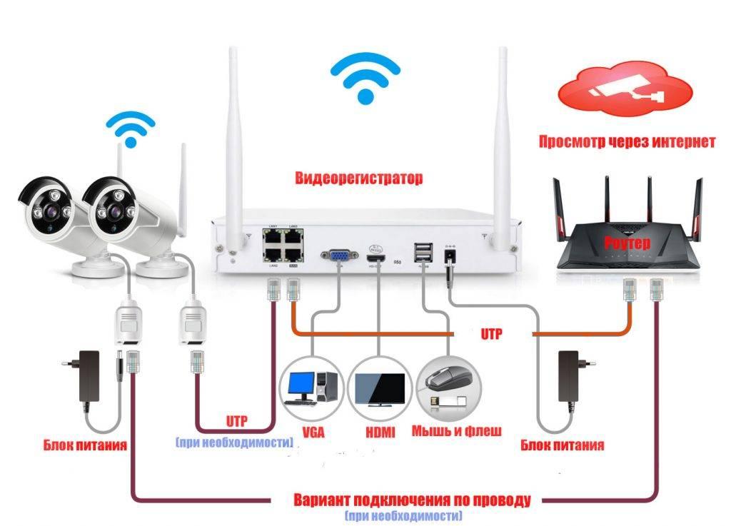 Инструкция по подключению и настройке wi-fi роутера