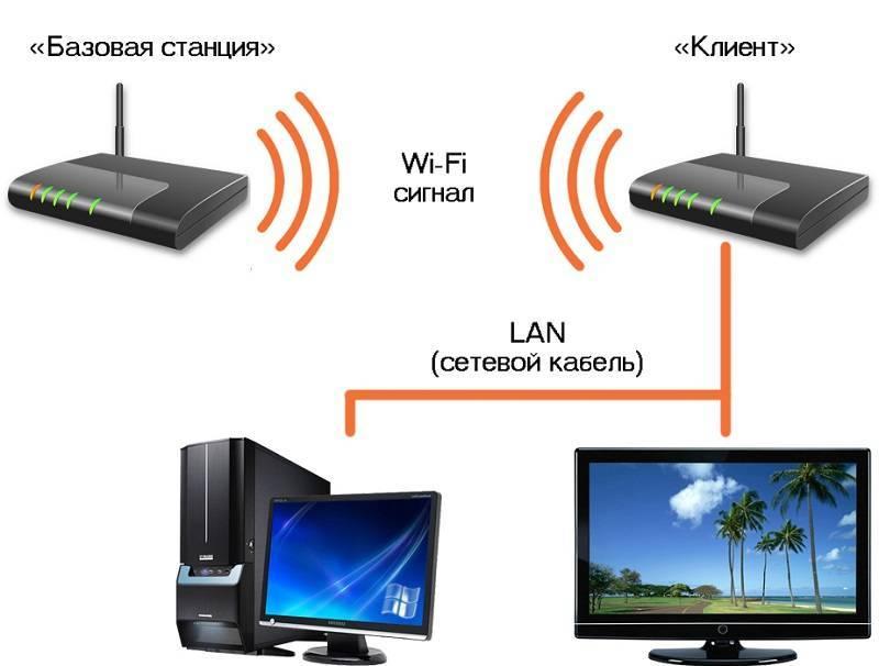 Как настроить интернет на ps4 через кабель