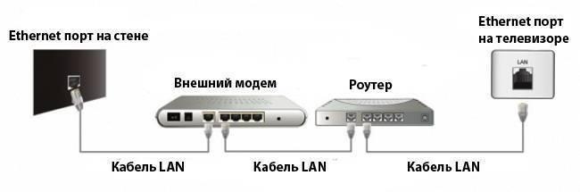 Как подключить телевизор к интернету через кабель (сетевой lan кабель) - router