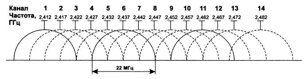 Как увеличить скорость wi-fi: домашний роутер, причины потери скорости