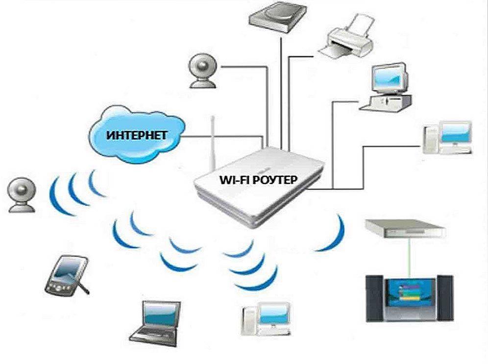 Что такое точка доступа wi-fi? чем отличается роутер от точки доступа?