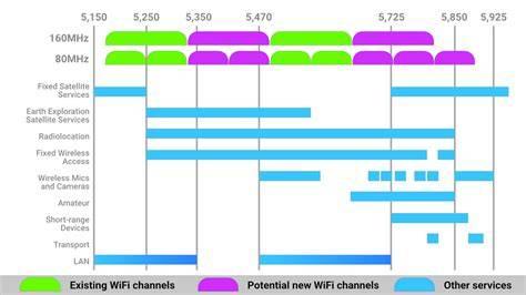 Что такое wifi 5 ghz и чем отличается стандарт от 2.4 ghz — в чем разница и какой диапазон частот выбрать на роутере?
