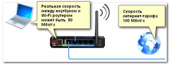 Влияет ли роутер на скорость интернета — выбор не режущего скорость соединения