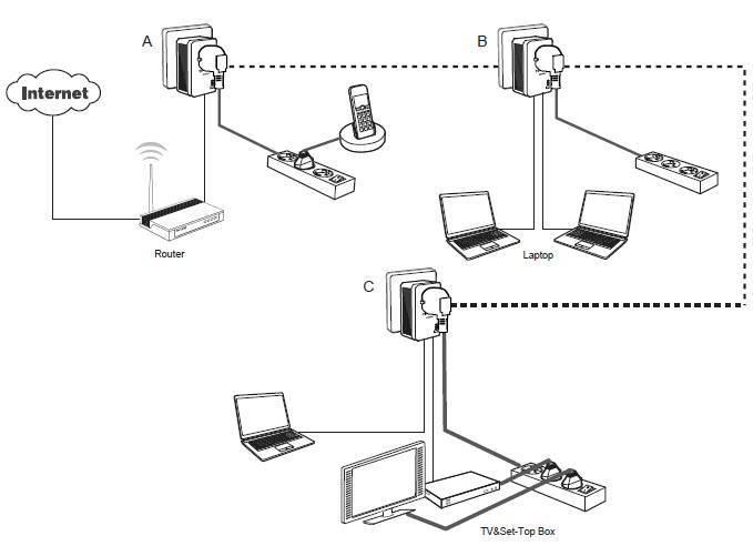 Как подключить wi-fi дома и установить роутер в квартире