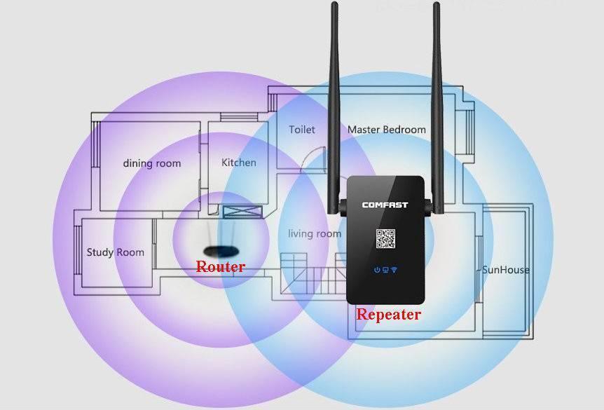 Как улучшить сигнал wifi роутера и расширить радиус зоны сети в квартире или доме