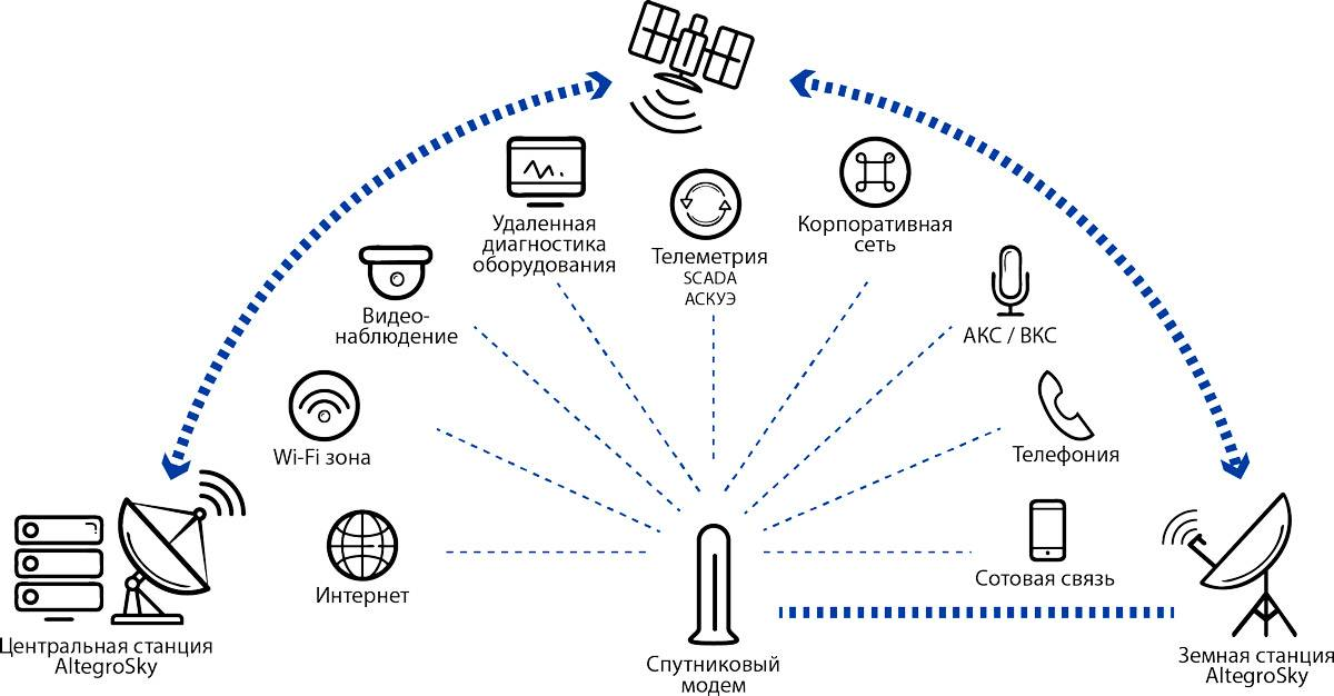Как подключить интернет от онлайм