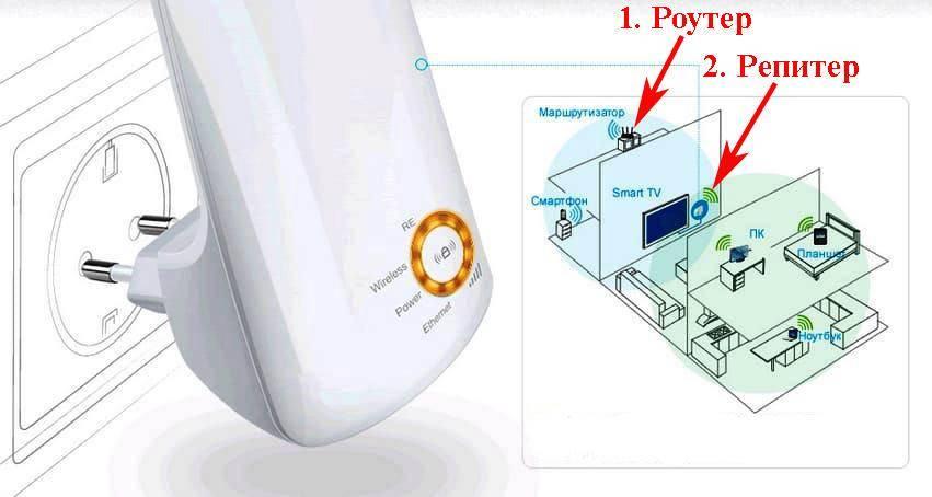 Как выбрать репитер wi-fi и усилить сигнал сети в доме
