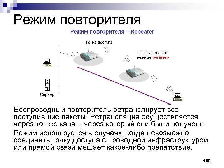 Чем отличаются режим модема и точки доступа