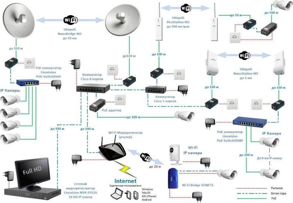 Настройка ip камеры видеонаблюдения