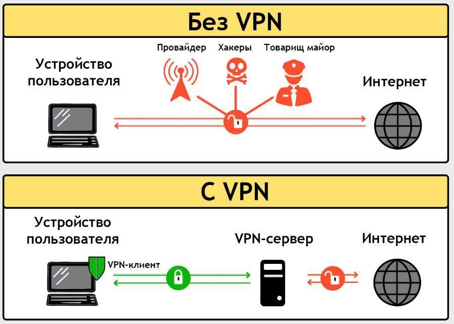 Подключение и настройка vpn в windows 7, пошаговая инструкция, как настроить соединение