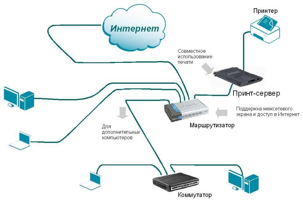 Через wi-fi нет подключения к интернету на ноутбуке, телефоне, планшете