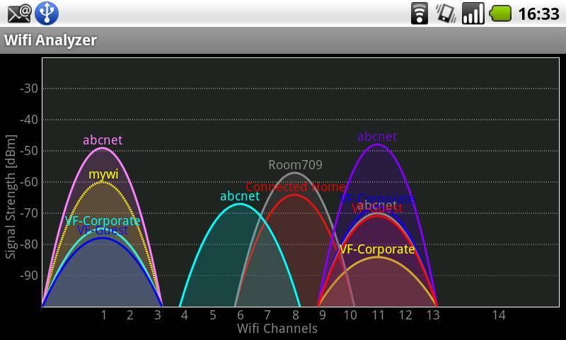 Маленькая скорость интернета через wifi | настройка оборудования