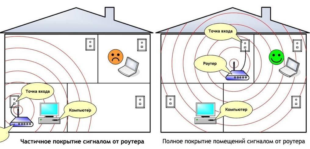 Как выбрать роутер для дома — правильный выбор хорошего wi-fi маршрутизатора в квартиру
