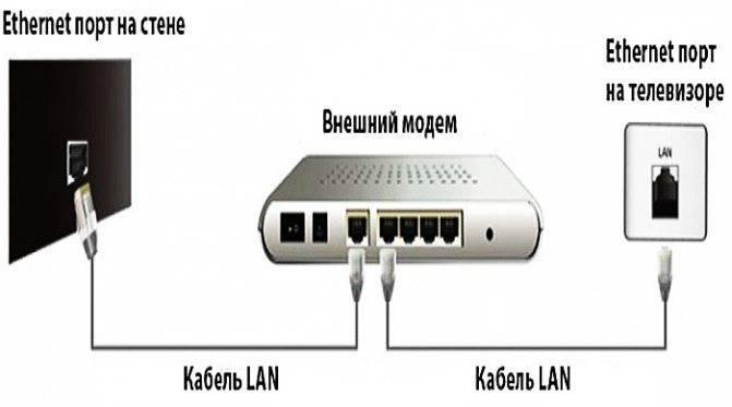Какая скорость интернета нужна для телевизора со смарт тв?