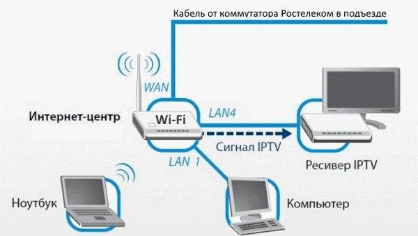 Сколько стоит подключение интернета ростелеком?