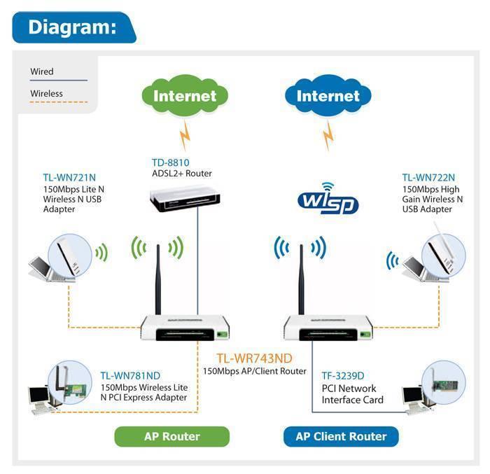 Обзор wifi роутера netis n1 - инструкция и отзыв владельца