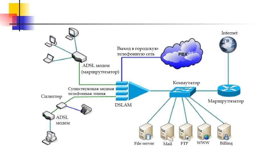 Подключение и настройка adsl модема d-link 2500u • glashkoff.com
