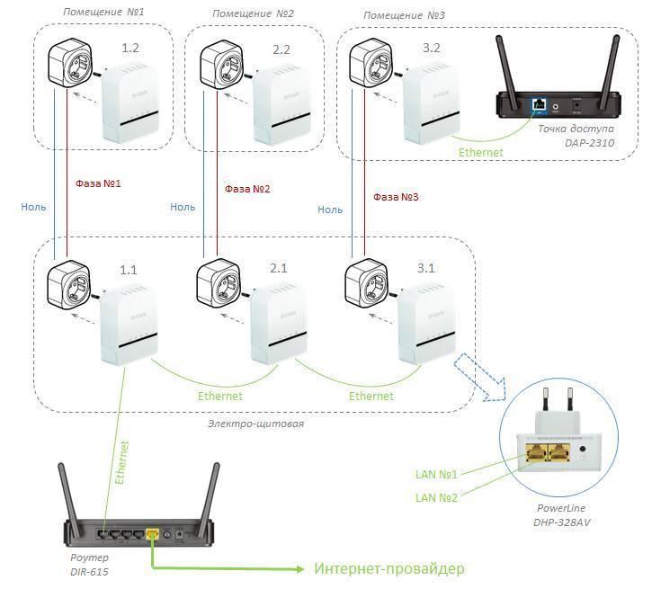 Plc адаптер (ростелеком, мтс) настройка – quick setup