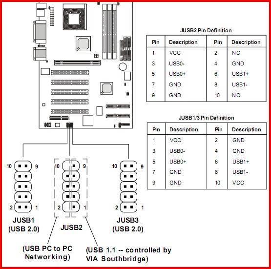 Как включить передачу данных на android через usb: конфигурация и настройка соединения