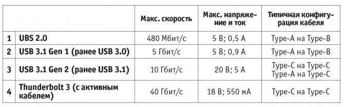 Что такое usb 3.0 / 3.1 / 3.2 – подробная информация о разъёме
