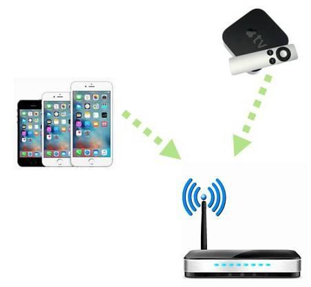 Можно ли подключить айфон к телевизору и как это сделать через wi-fi, usb кабель или другим способом?