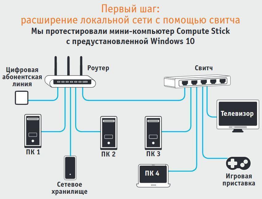 Домашняя сеть через роутер, построить своими руками локальную сеть