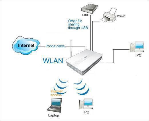 Как подключить роутер к роутеру через wi-fi или по кабелю lan