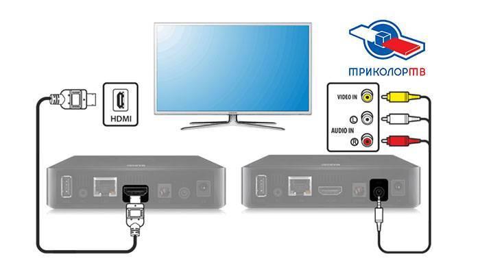 Подключаем беспроводную клавиатуру к телевизору или smart tv приставке