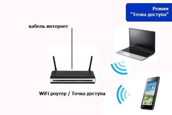 Как создать точку доступа wifi на windows 7, 10